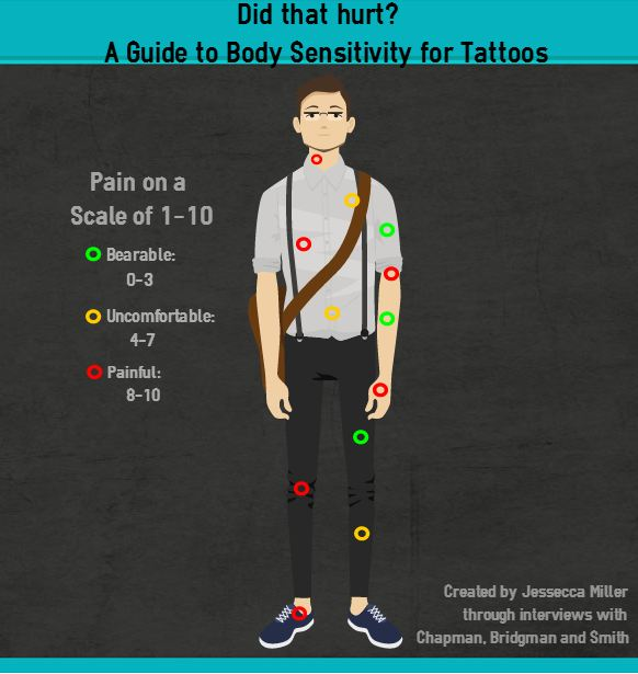 To know your tattoo is to know the pain tattyou for How bad does getting a tattoo hurt